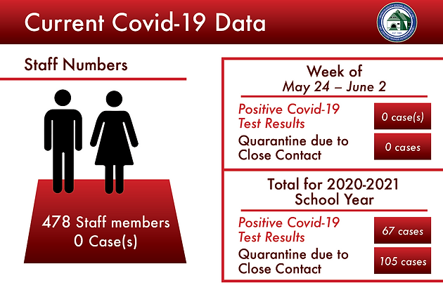 Covid STAFF NUM-May 24 – June 2.png