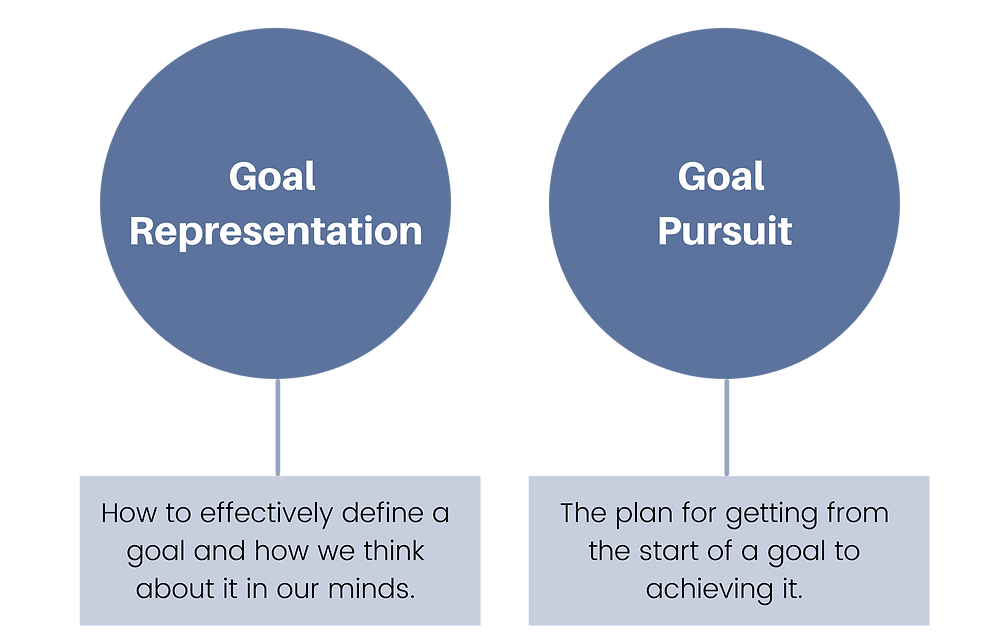 A comparison between Goal Representation (defining and thinking about a goal) and Goal Pursuit (getting from the start of a goal to achieving it).