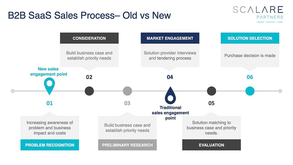 B2B SaaS Sales Process – old versus new