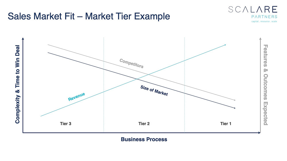 Finding Sales Market Fit: Market Tiers Examples
