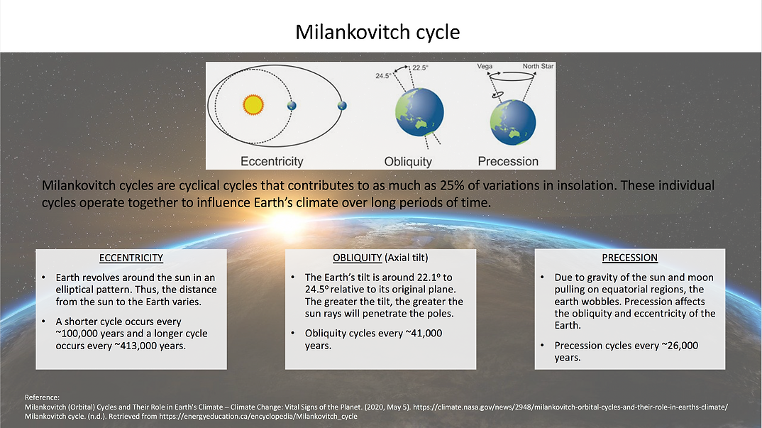 Milankovitch Cycle.png