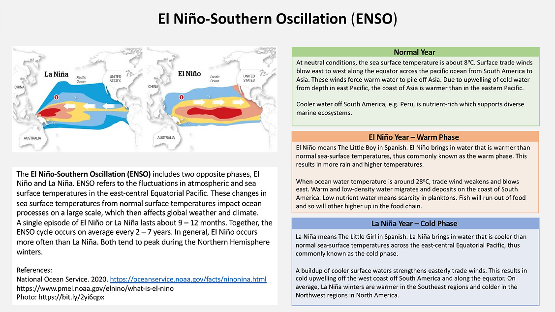 El Niño-Southern Oscillation(ENSO).png