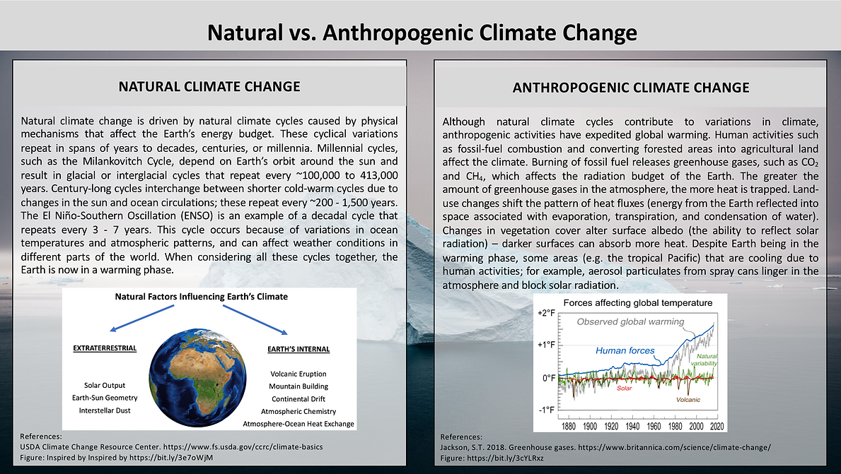 Natural vs. Anthropogenic Climate Change