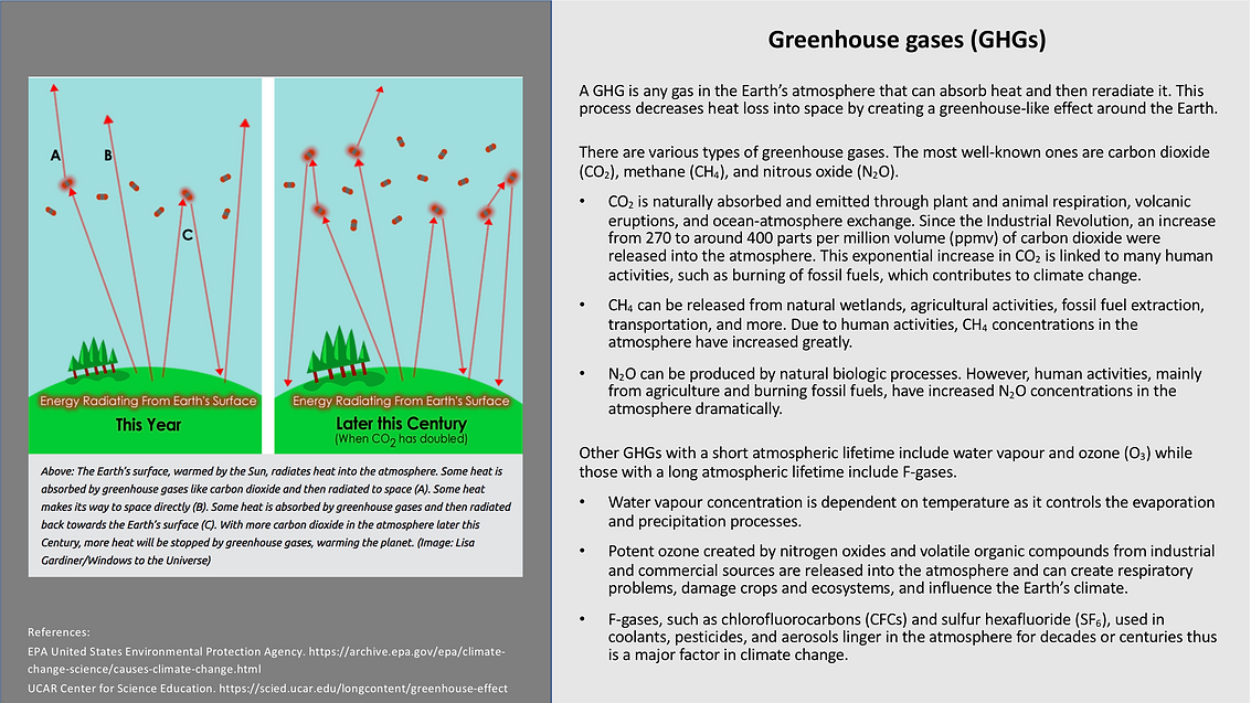 Greenhouse Gases (GHGs).png