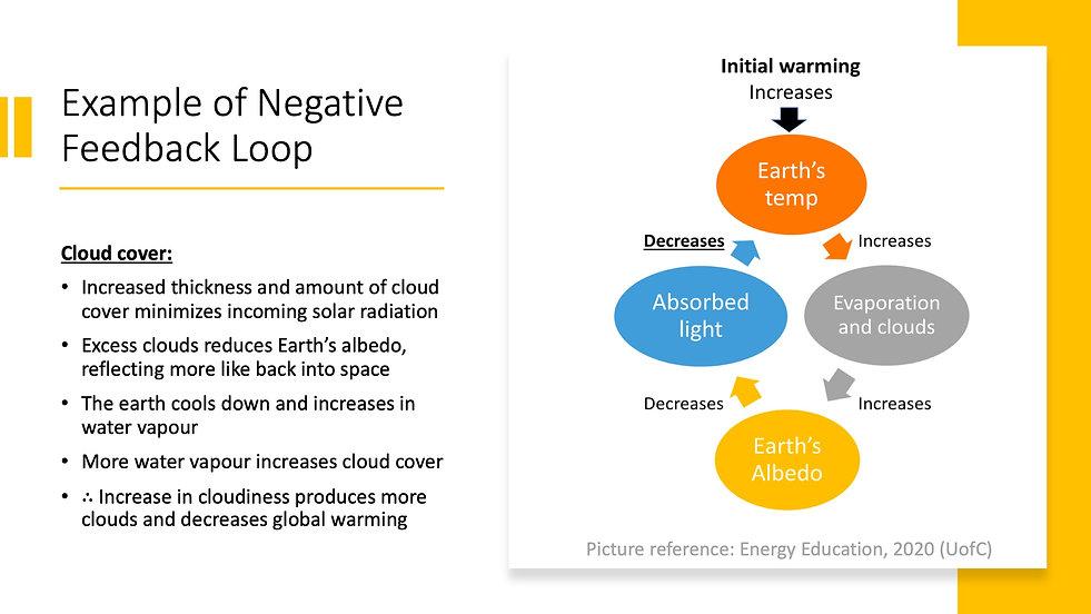 Climate Feedback Loops 6.jpeg