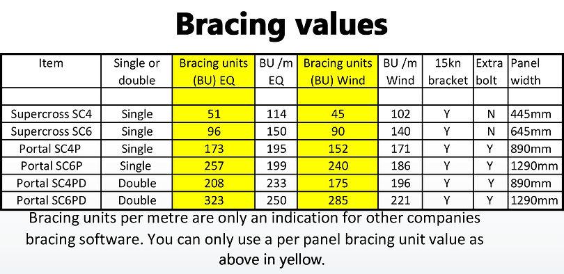Supercross Bracing Units