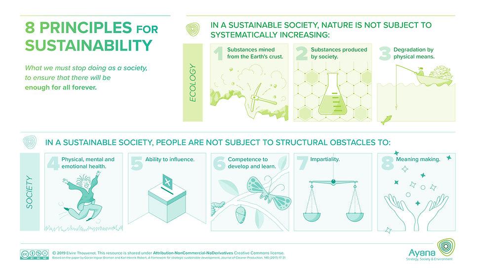 Principles of Sustainability Landscape.j