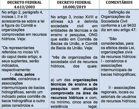 Areno Expo: O impacto do Decreto Federal 10.000/2019