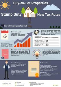 BTL Stamp Duty Infographic