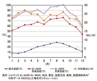 ソルテック昇温グラフ.jpg