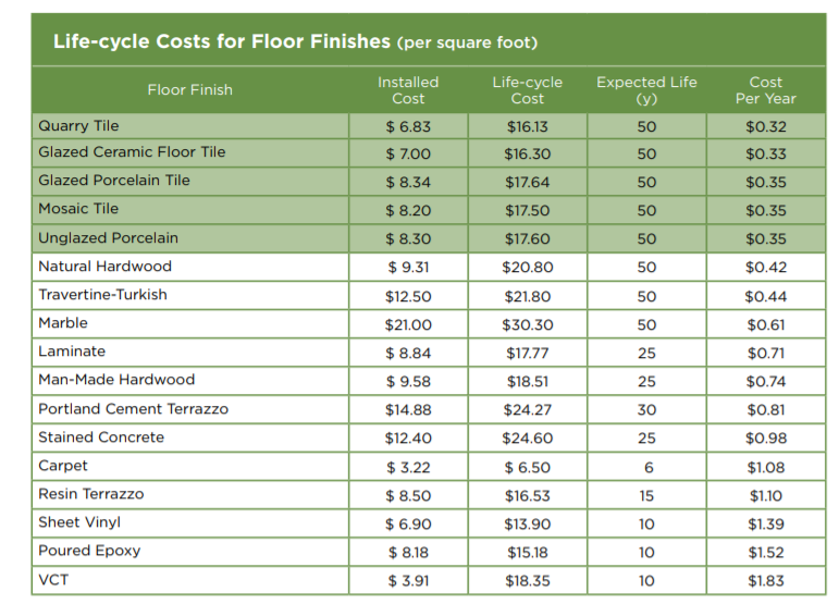 Flooring costs, flooring comparison, budget pricing, life-cycle costs, renovation