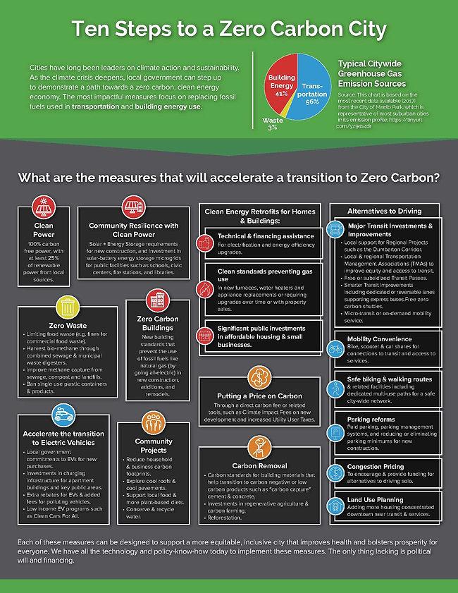 10-Steps-to-a-Zero-Carbon-City_1.jpg