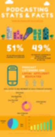 2019-podcast-statistics-infographic-e155