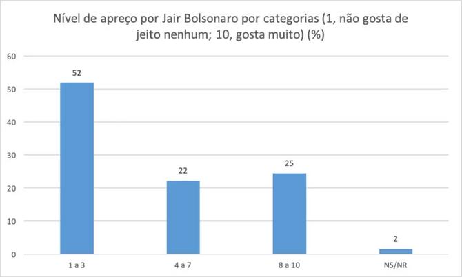 Dados mostram a relação entre o bolsonarismo e a desinformação na pandemia