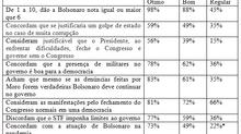 Destrinchando a avaliação do governo Bolsonaro