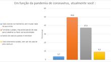 As reações de brasileiros e brasileiras à pandemia (e um breve olhar de gênero)