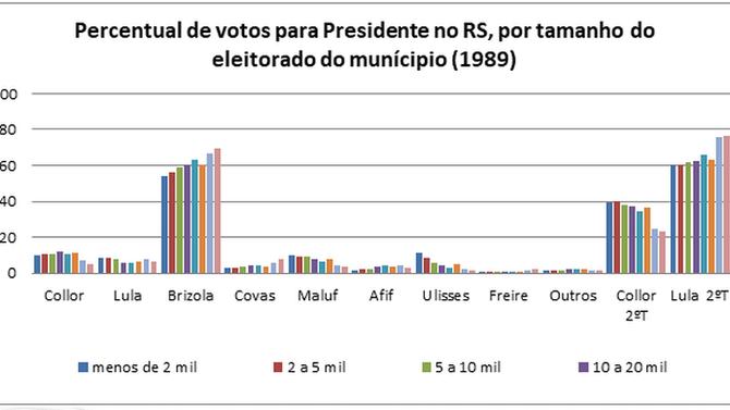 Transferência de votos no Brasil de Vargas e Brizola a Lula