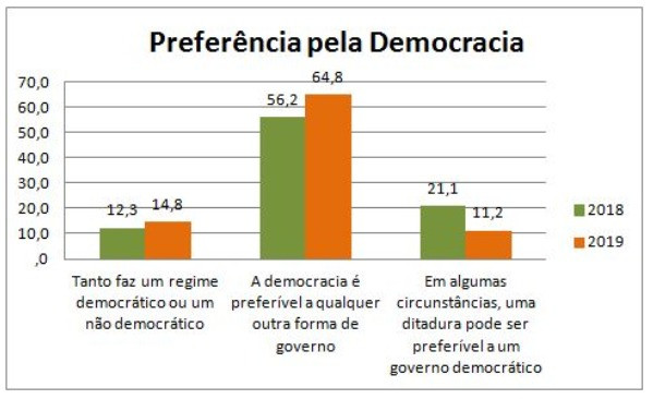Resultados: A Cara da Democracia 2019