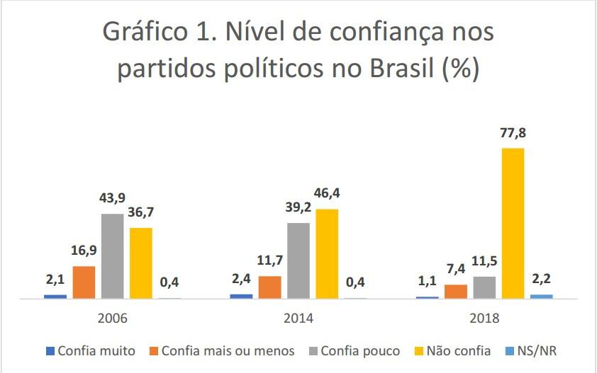 Nível de confiança nos partidos