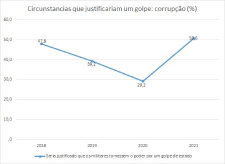 Os brasileiros se posicionam mais à direita e acreditam em conspiração na pandemia