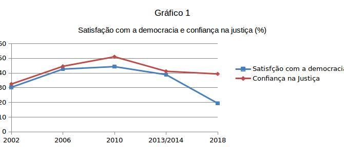 Quando a justiça corrompe a democracia