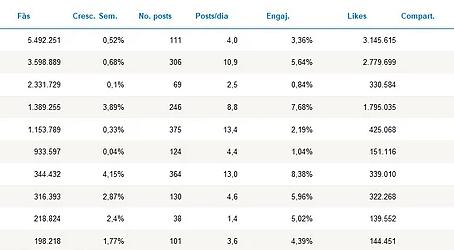 Presidenciáveis no Facebook: uma análise pré-campanha