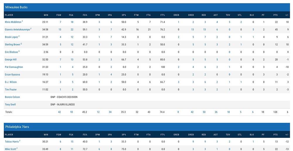 Basketball Box Score
