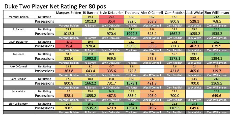 Duke basketball, Impact metrics, Net ratings
