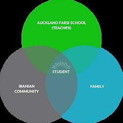 Auckland Farsi School (Teacher).png