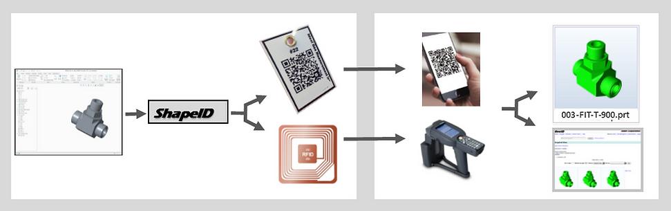 Shape ID QR code RFID Part Identification
