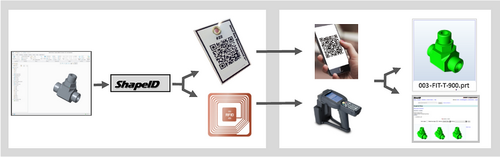 Shape ID QR code RFID Part Identification