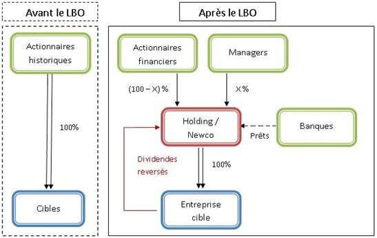 Définition : le LBO en quelques mots