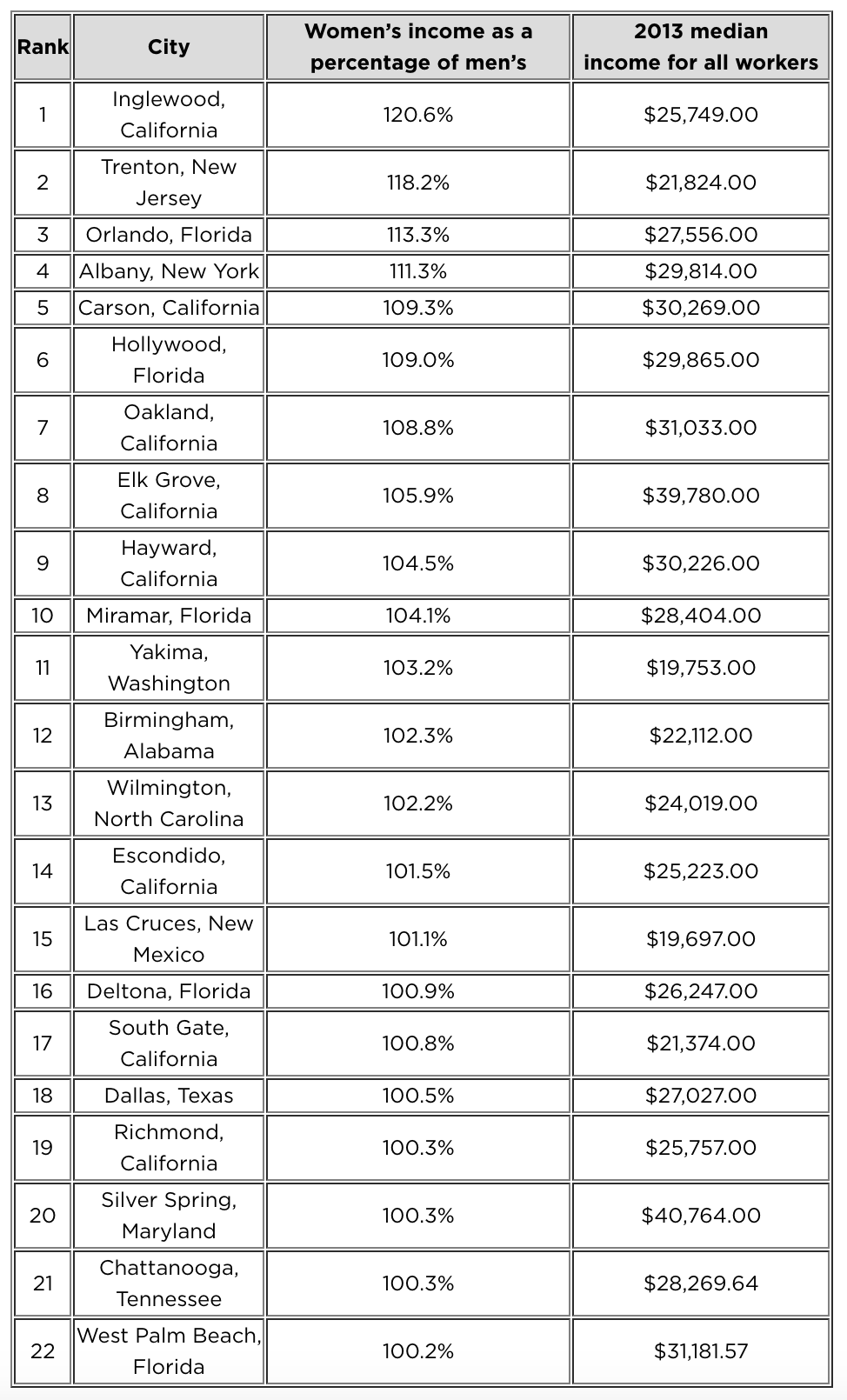 Table of 22 US cities where women out-earn men, listed by percentage at the top: Inglewood, followed by Trenton, Orlando, Albany, Carson CA. 2015 by NerdWallet