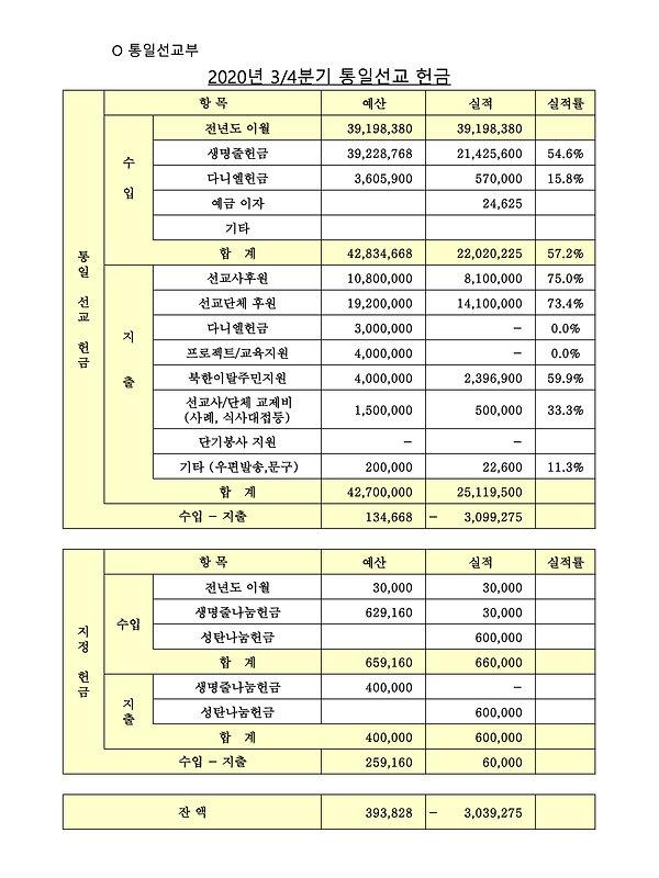 3-1.2020년 3분기 통일선교부_재정보