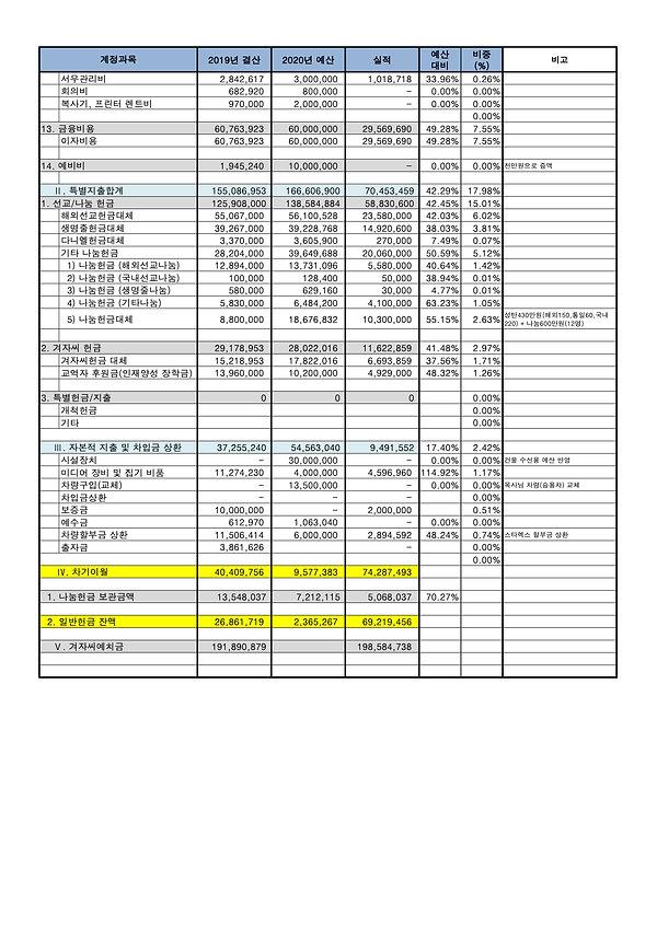 2-2.2020년 결산서_6월말 3.jpg