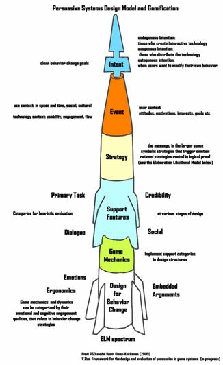 Behaviour Change Model for gamification