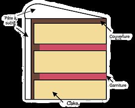 Schéma CakeDesign