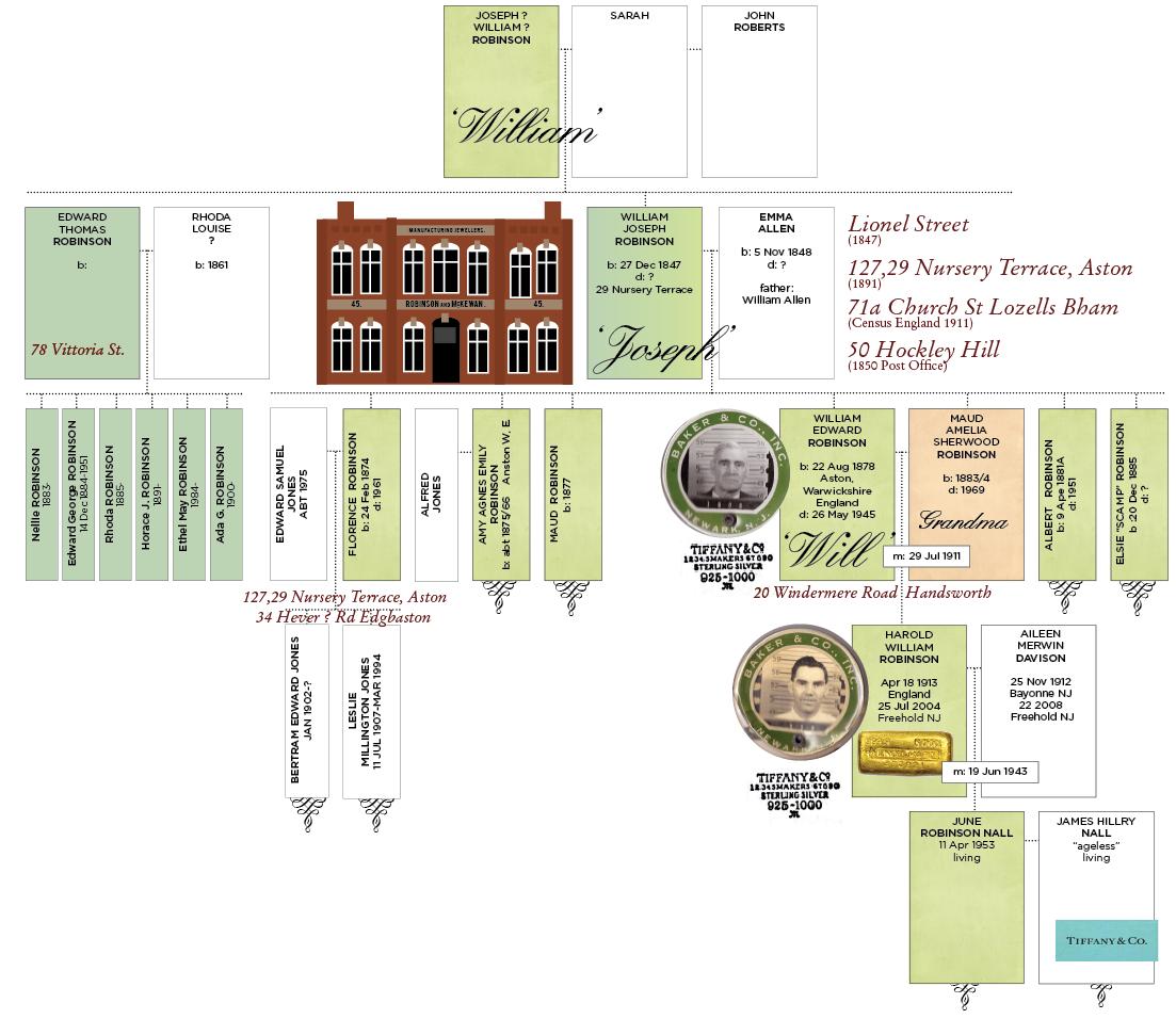 Robinson family of Birmingham, UK family tree