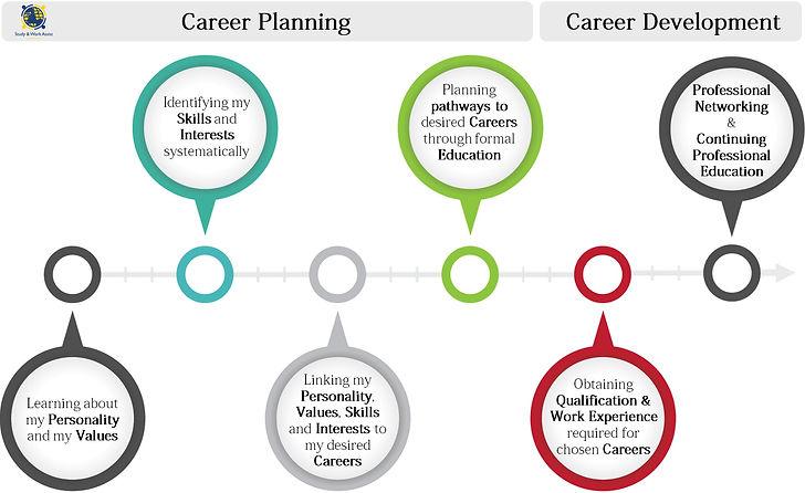 Career Planning & Development.jpg