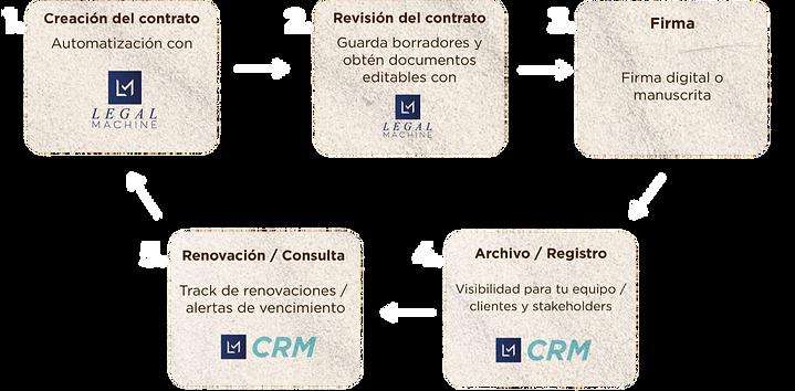ciclo del contrato - legal machine + crm_edited.png