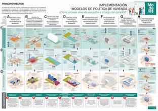 Implementación. Modelos de Políticas de Viviendas