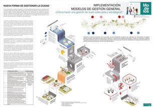 Implementación. Modelos de Gestión General