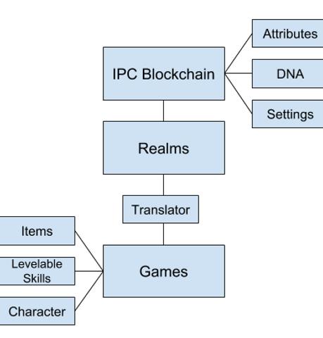 IPC_Flow.png