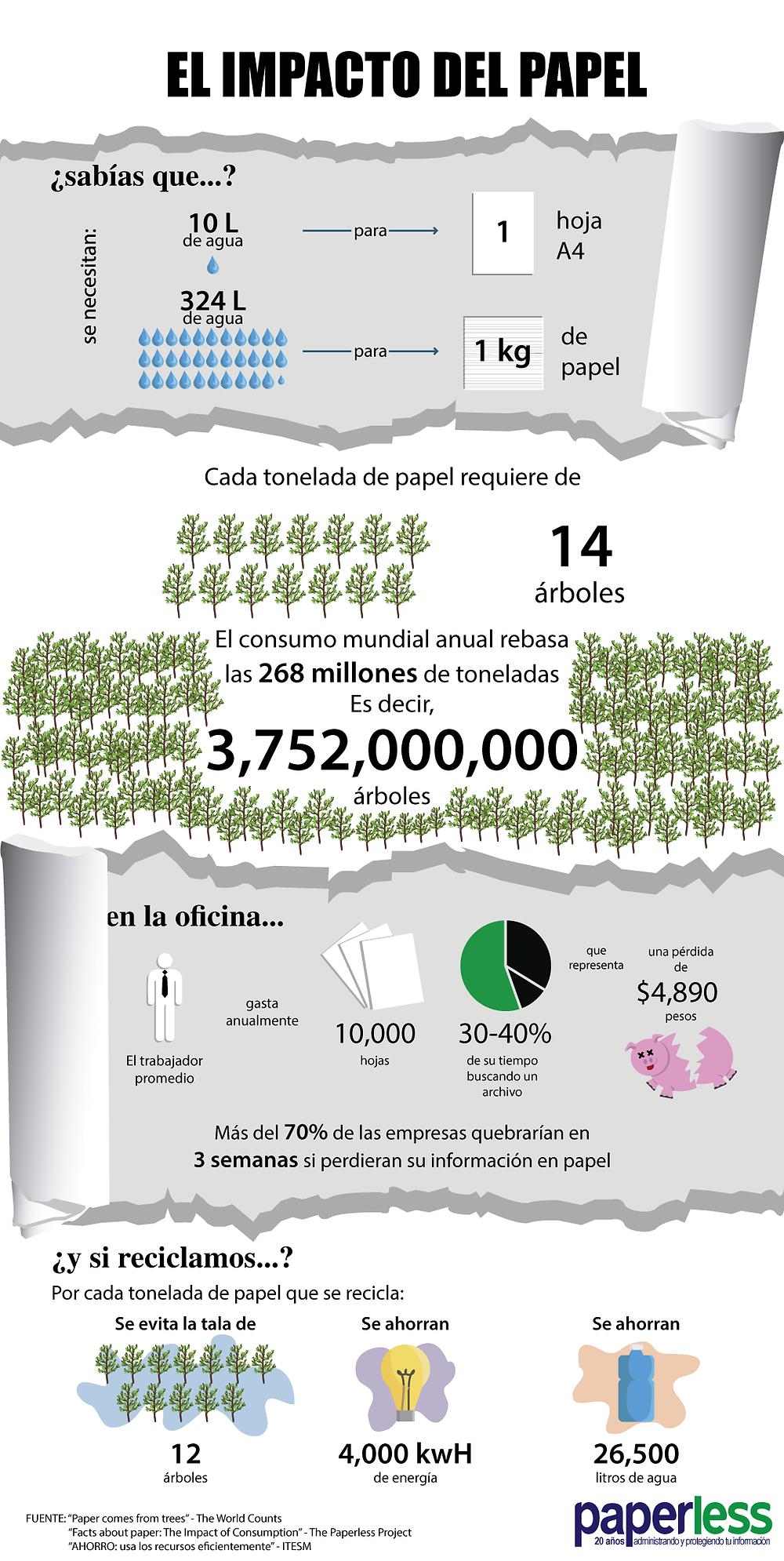 Infografía Impacto del papel