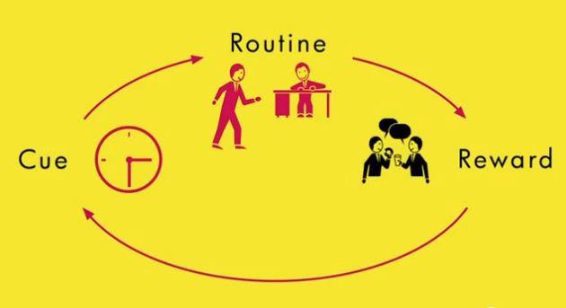 Habit Loop Mechanism