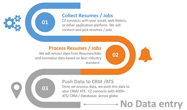 best automated resumecv parser to any crm free resume parser tool