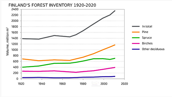 FINLAND FOREST RESOURCES - HISTORY-1.png