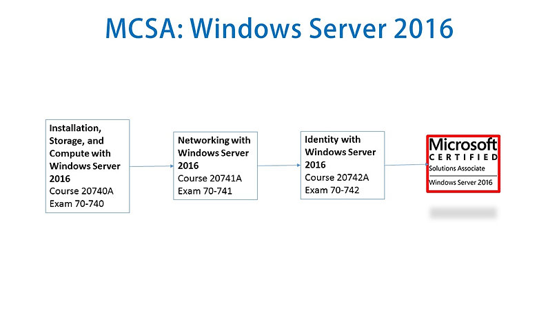Mastering Microsoft exchange