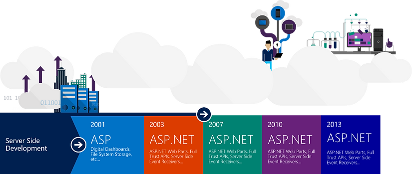 The-SharePoint-framework-an-open-and-con