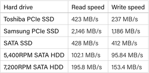 From the image above we can see how various types of storages(HDDs and SSDs) compare with each other
